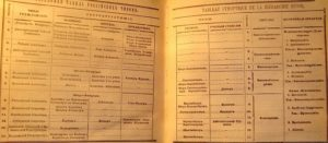 Что такое табель о рангах Российской империи: таблица с чинами