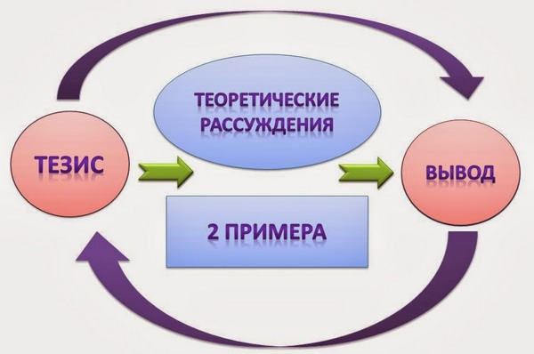 Как оформлять и как писать сочинение рассуждение по русскому языку