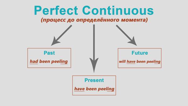 Как определить времена в английском языке: подробное объяснение образования склонений