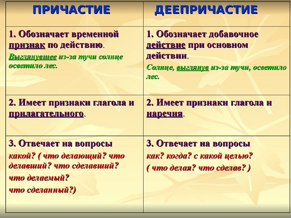 Причастие и деепричастие