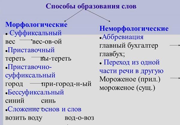 Способы образования слов