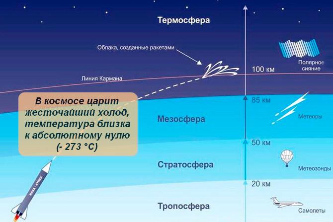 Где начинается космос и температура в нем