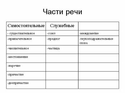 Учимся писать грамотно: синтаксический разбор предложения - пример сложных оборотов