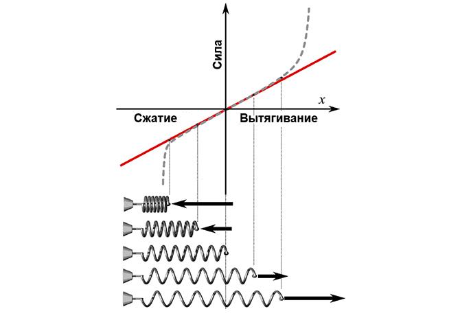 График демонстрирующий работу закона Гука