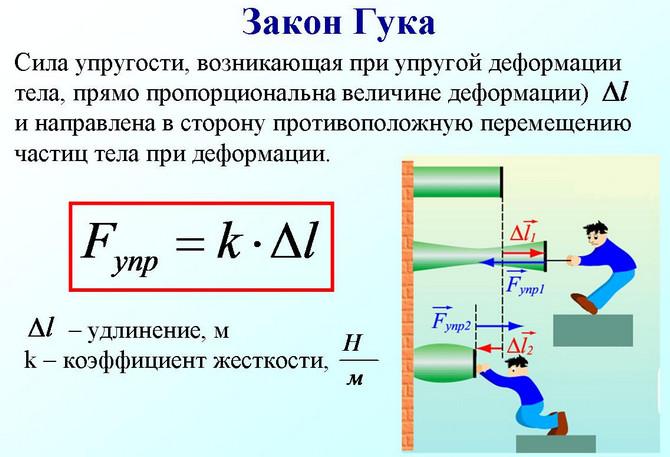 Пояснение закона Гука