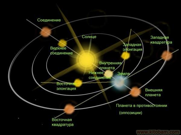 Николай Коперник открытия