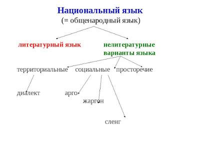просторечные слова список