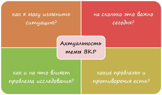Актуальность темы ВКР
