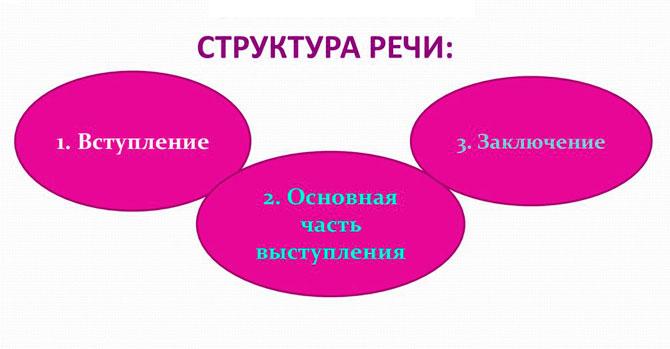 Структура речи