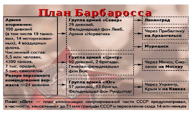 План Барбаросса основные события