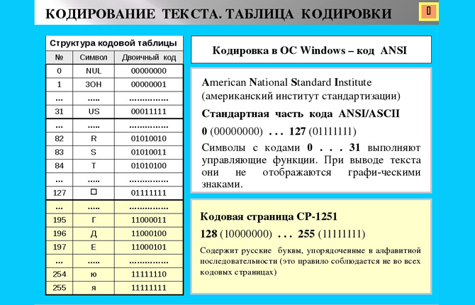 Кодирование текстовой информации