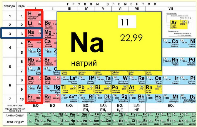 Натрий в таблице Менделеева