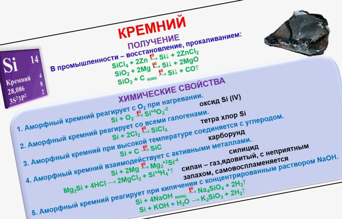 Химические свойства кремния