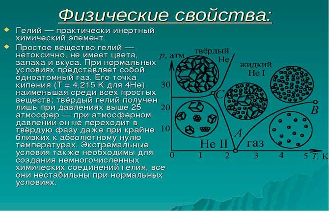 Физические свойства гелия