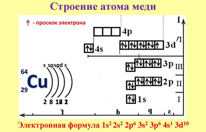 Медь строение атома