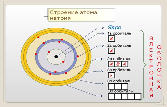 Строение атома натрия