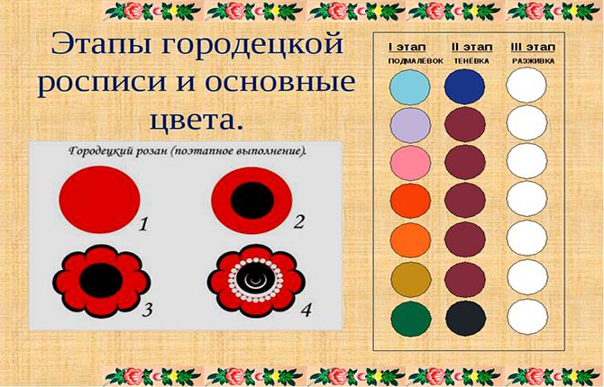 Цвета городецкой росписи