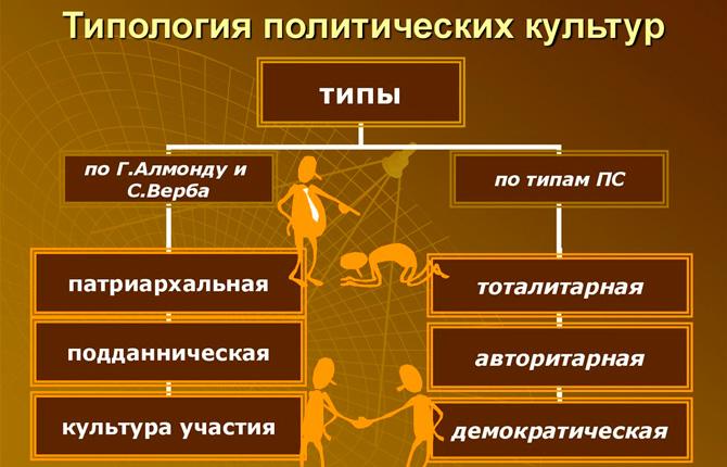 Типология политической культуры