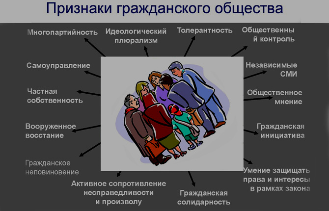 Признаки гражданского общества