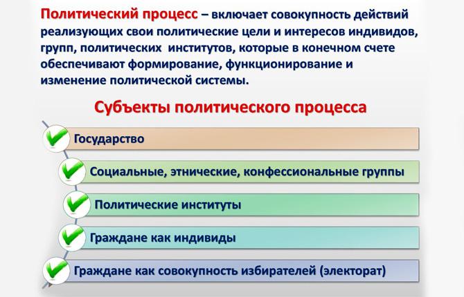 Субъекты политического процесса