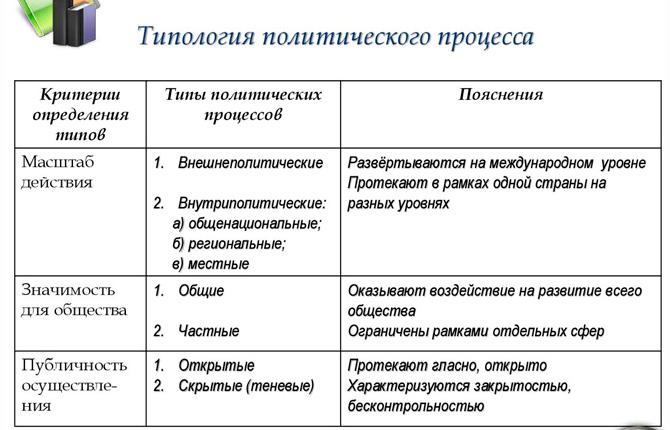 Типология политического процесса