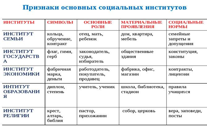 Признаки основных социальных институтов