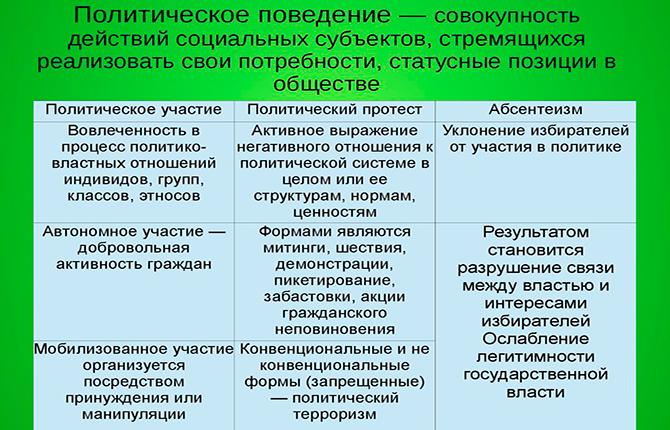 Активное участие в политическом поведении