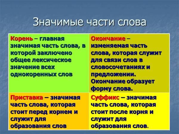Части глаголов