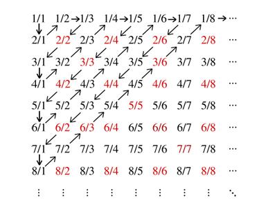 Изучение точного предмета: натуральные числа - это какие числа, примеры и свойства