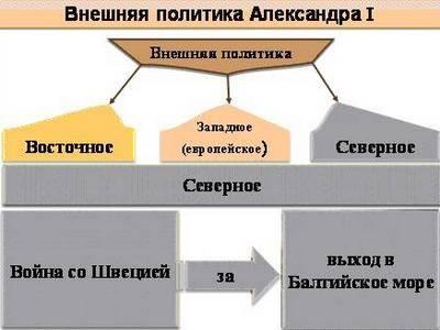 Общая оценка правления Александр 1: внутренняя и внешняя политика самодержца