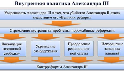 Внутренняя и внешняя политика Александра 3