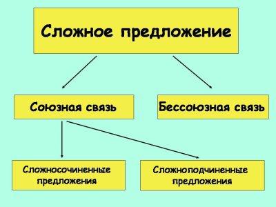 Что такое сложные предложения с разными видами связи