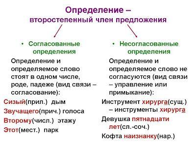 Как найти обособленные определения: примеры и правила