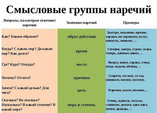 Изучение частей речи: на какие вопросы отвечает наречие в русском языке и что оно означает
