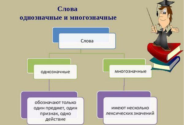 Как определить однозначные и многозначные слова: примеры из толкового словаря