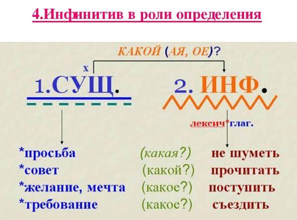 Инфинитив в русском языке