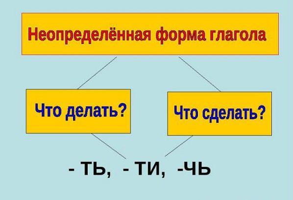 Неопределенная форма глагола