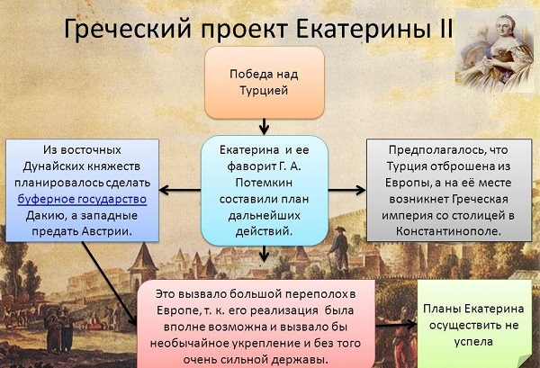 Внешняя политика Екатерины II кратко