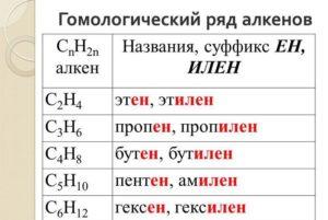 Виды изомерии алкенов
