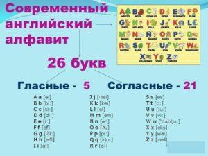Сколько букв в английском алфавите