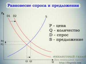 Спрос в экономике