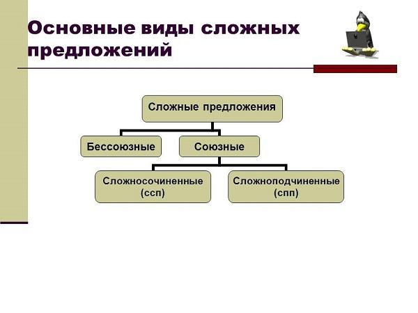Виды предложений в русском языке