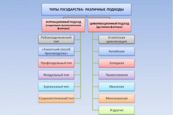 типы политической культуры таблица